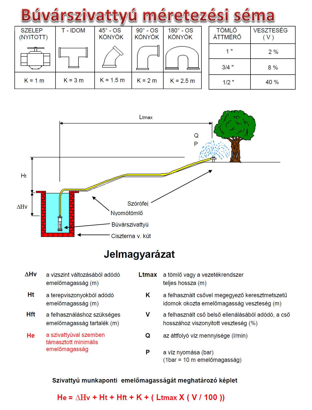 Merülőszivattyú méretezési séma