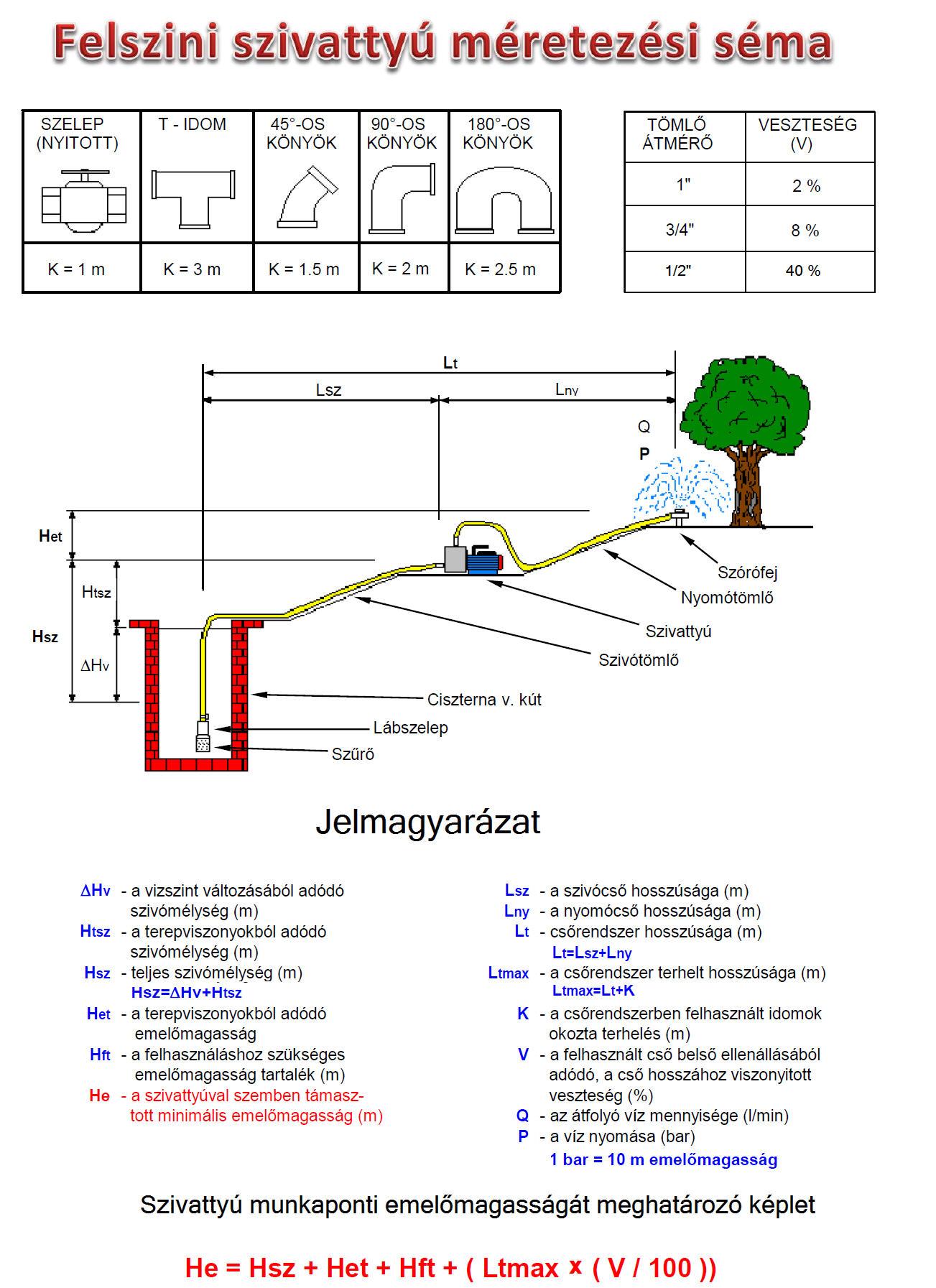 Felszini szivattyú méretezési séma